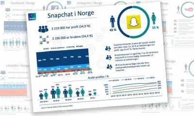 snapchat ipsos sosiale medier tracker