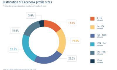 c95efa51 Alt du må vite om de nye Facebook-endringene 🔒 - Helt Digital