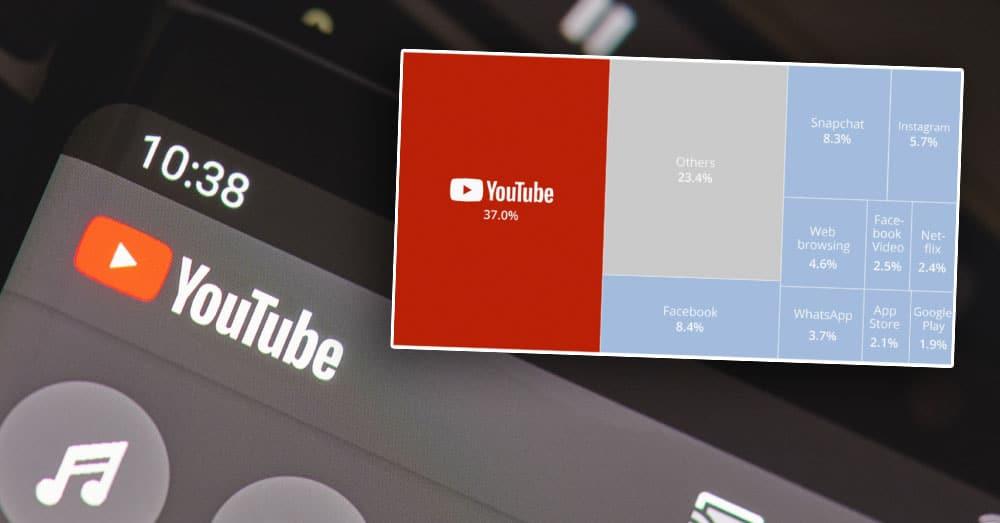 YouTube dominerer på mobil trafikk Netflix