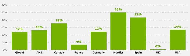 Her er omsetningsveksten for nettbutikker det siste året i ulike markeder: